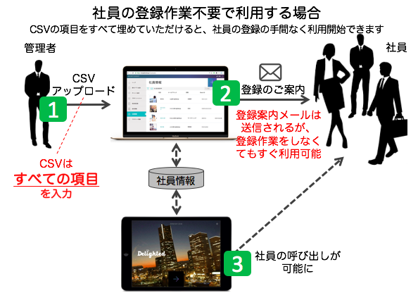 RECEPTIONIST登録方法2