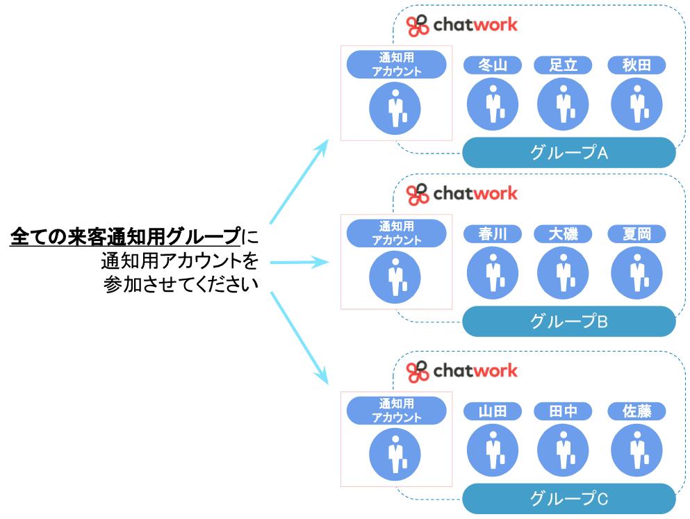 エンタープライズ版以上の場合は全グループに通知用アカウントを参加させること