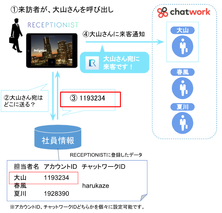 チャットワークの各IDを用いた来客通知の流れ